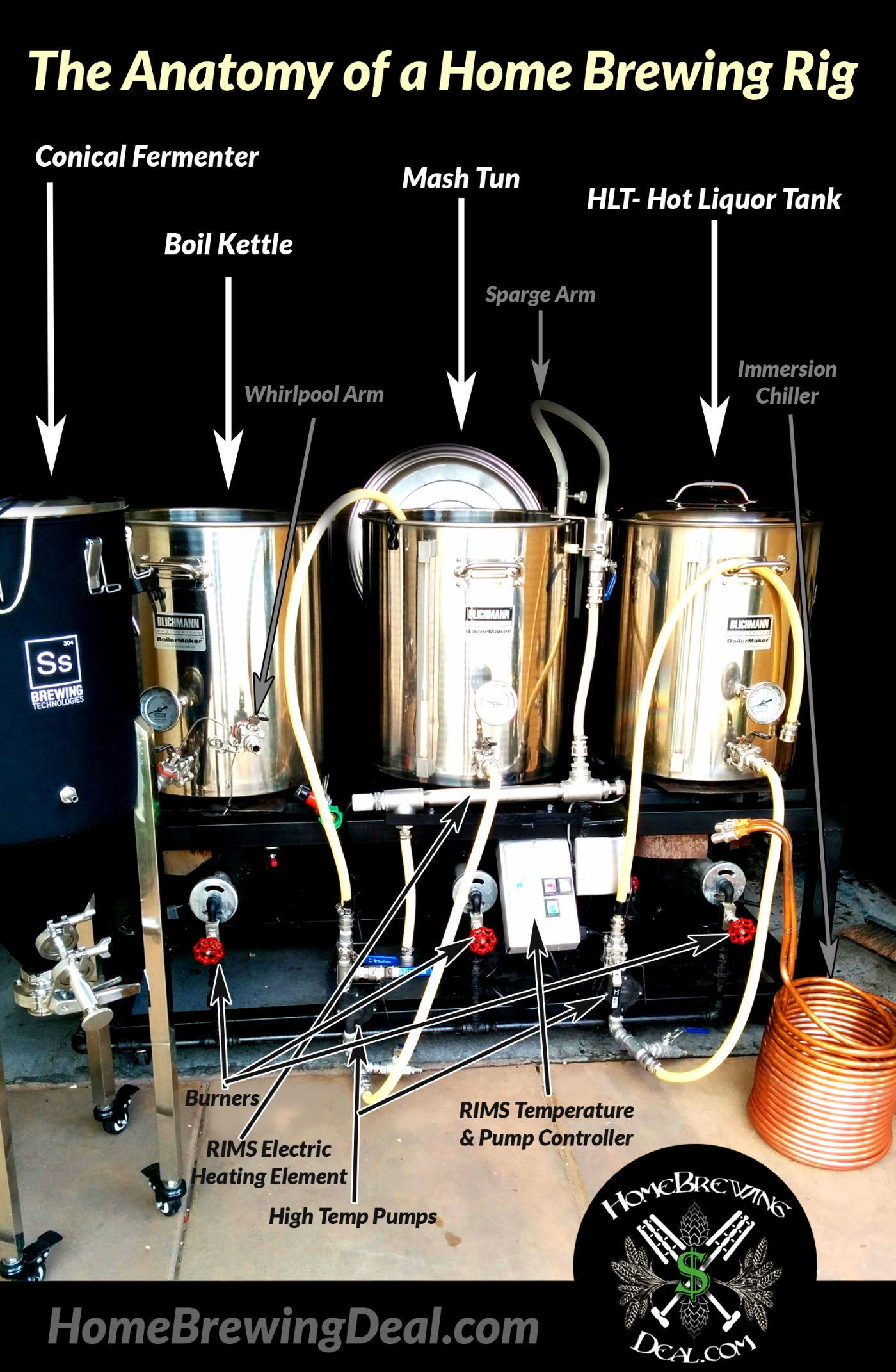 The Anatomy of a Home Brewing System   Homebrewing Deal