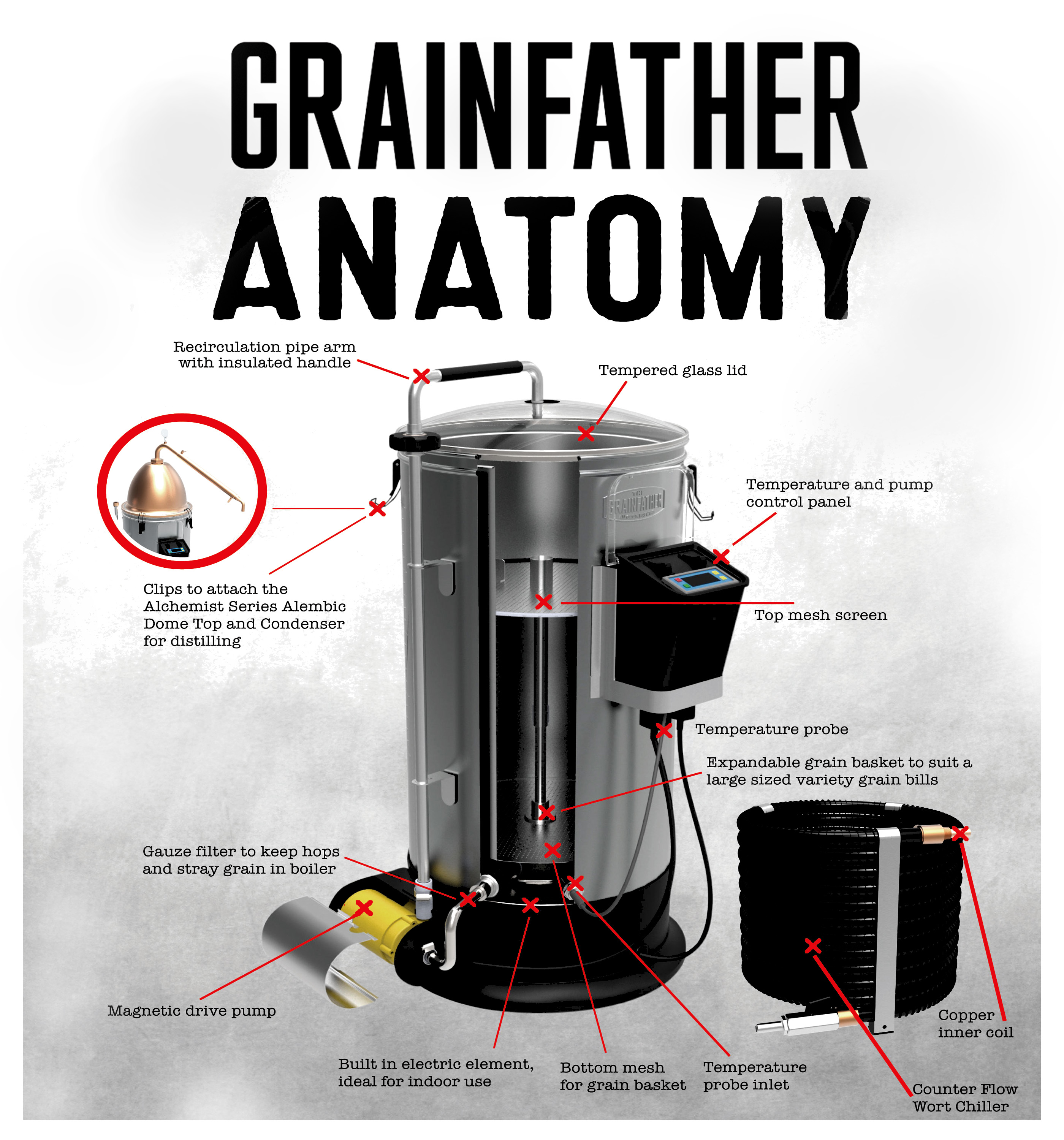 Grainfather Homebrewing System | Homebrewing Deal